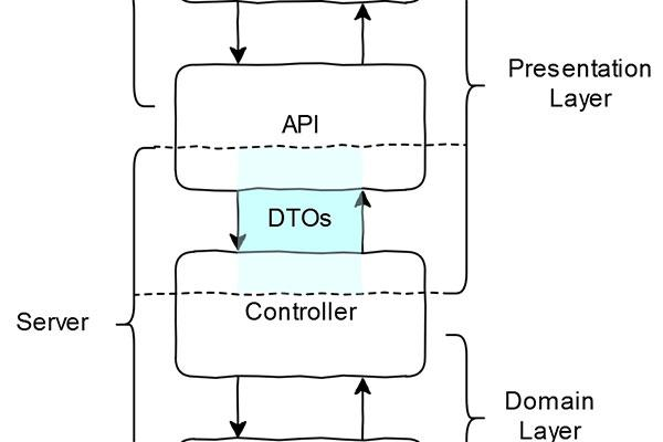 DTO layers
