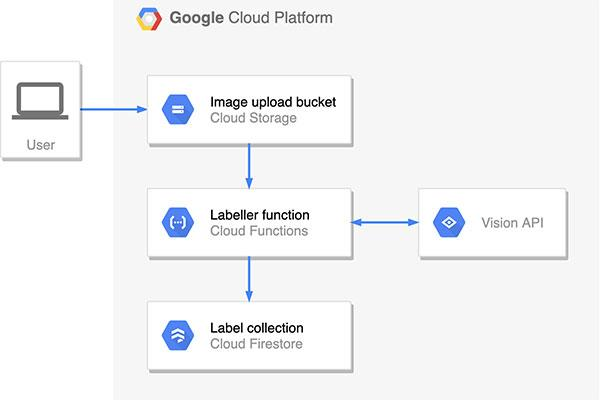 Google Cloud Platform architecture image